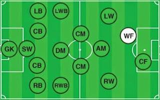 posisi pemain sepak bola (second striker)