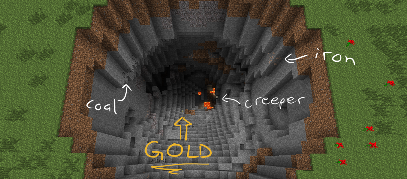 cave with lots of ores  diamonds  gold       right next to the spawnMinecraft Diamond Cave