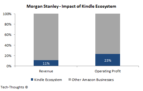 Impact of Kindle Ecosystem