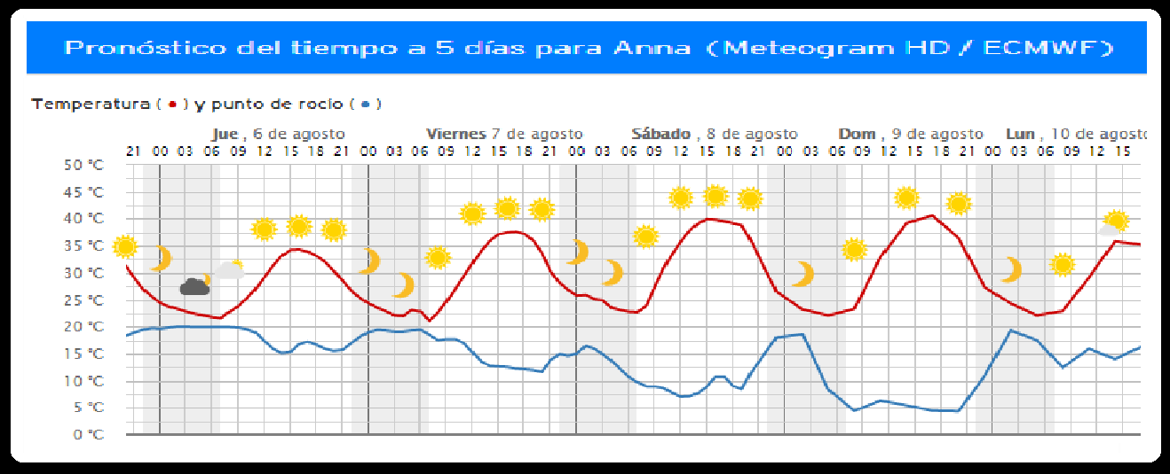meteograma