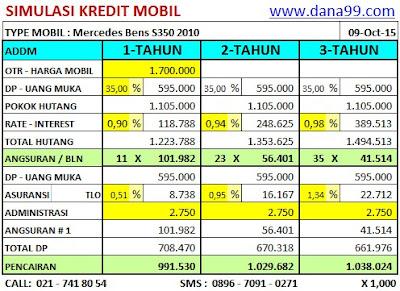Simulasi Refinancing Jaminan BPKB