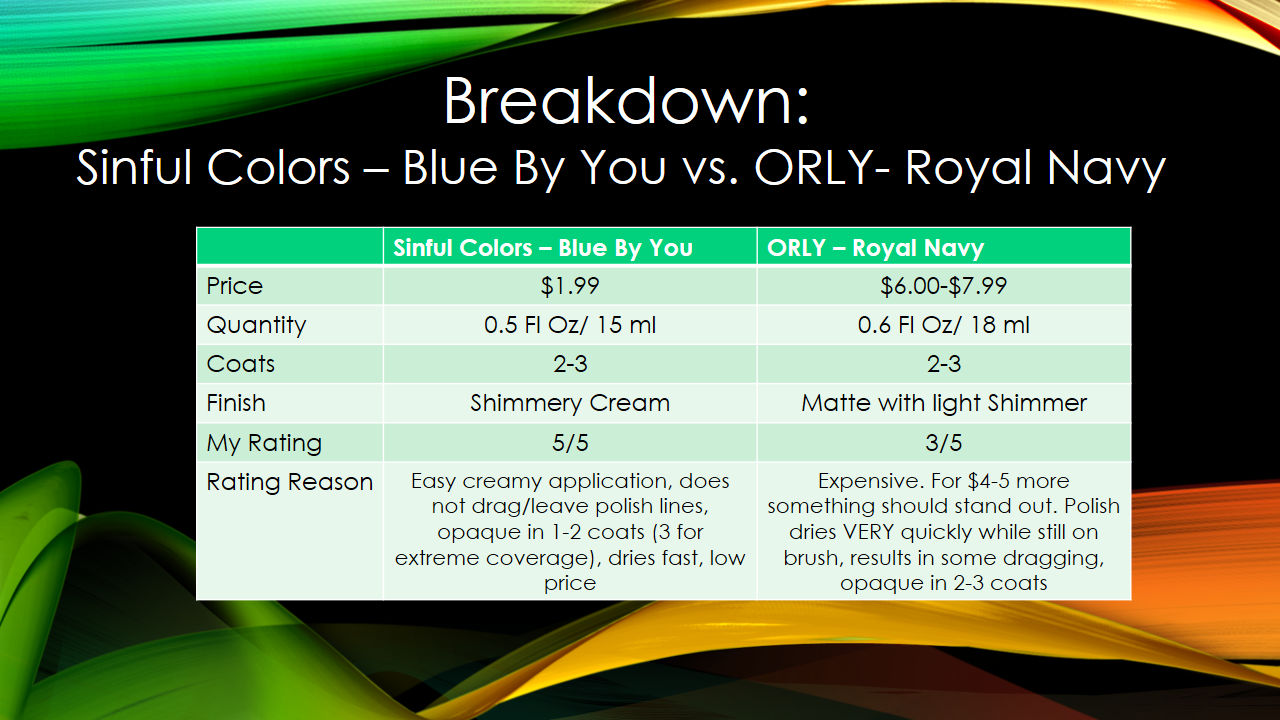 La Lacquer League: Sinful Colors Blue by You vs. ORLY Royal Navy ...