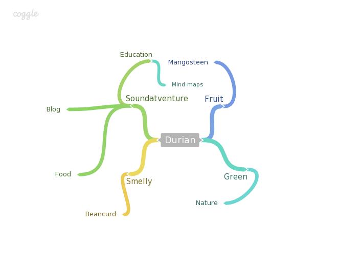 brainstorming online mind map maker for free - Online Free Mind Map