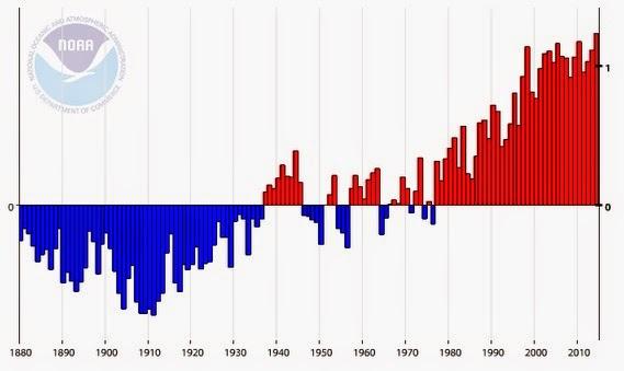 παγκόσμιες μεταβολές θερμοκρασίας στη Γη και στους Ωκεανούς