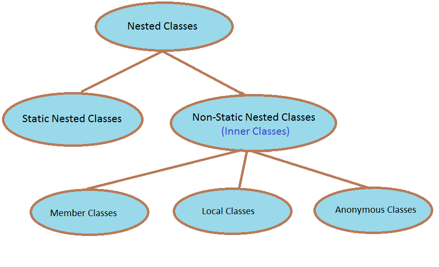 Learn Oracle Applications With Me: NESTED CLASSES - Static Nested ...