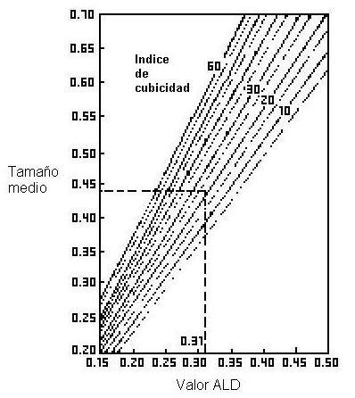 Valor del Tamaño Máximo Efectivo (ALD), en Pulgadas