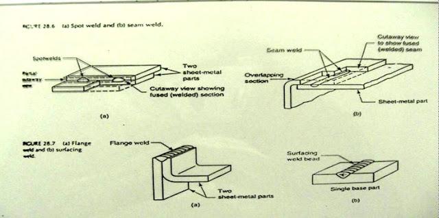 Lasan Flensa (flange) dan Permukaan (Surfacing)