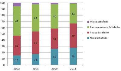 Evolução da satisfação dos Portugueses quanto à Qualidade da Democracia