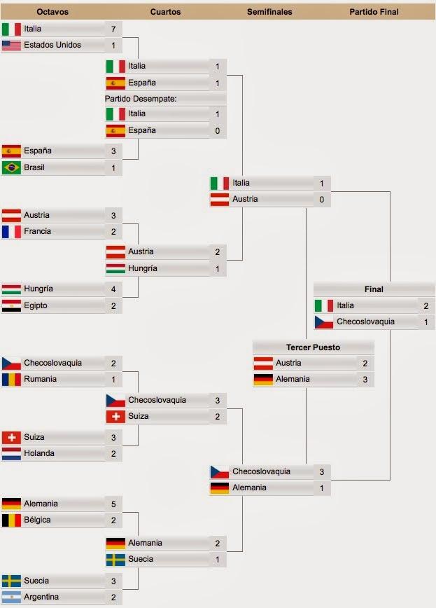 Cuadro eliminatorias Mundial Italia 34