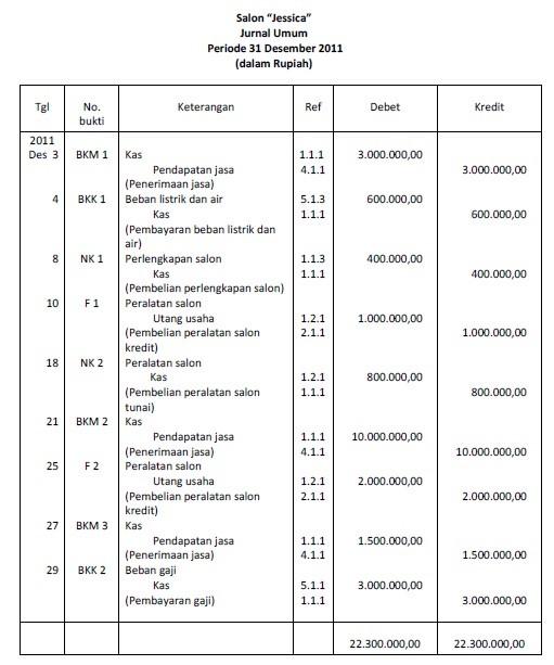 Jurnal Buku Besar Dan Neraca Saldo Trial Balance Akuntansi