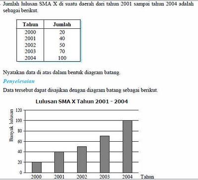 Pipit salindri 24 penyajian data dalam bentuk diagram dan tabel diagram batang umumnya digunakan untuk menggambarkan perkembangan nilai suatu objek penelitian dalam kurun waktu tertentu ccuart Gallery