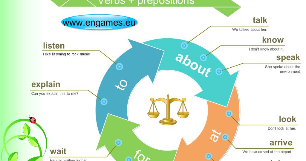 ... phrase list word list preposition google prepositions list order