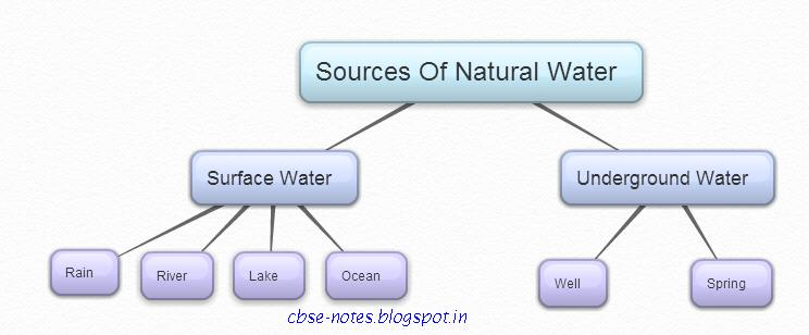 water knows the answer pdf