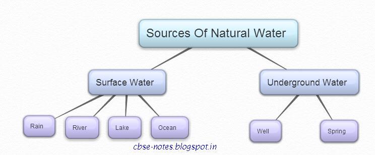 Class 3 water penetration