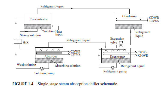 November 2015 single stage steam absorption chiller schematic asfbconference2016 Image collections