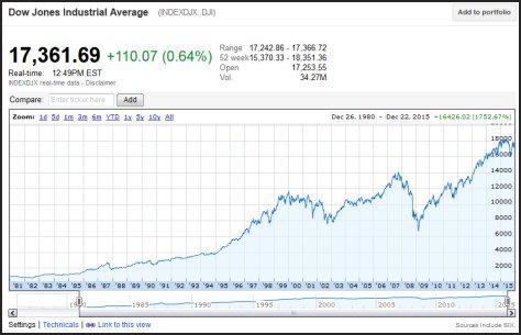 Historical Dow Jones