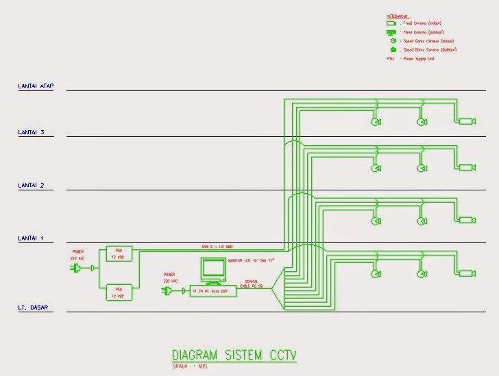 Mekanikal  U0026 Elektrikal Gedung  Sistem Cctv  Close Circuit Television