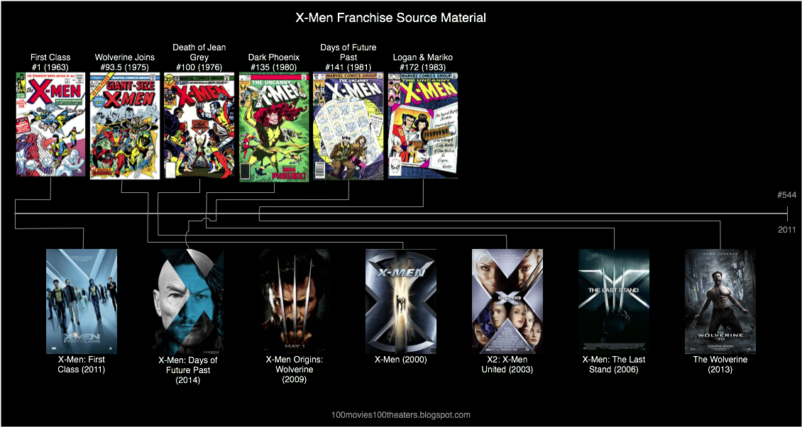 All x men movies in chronological order