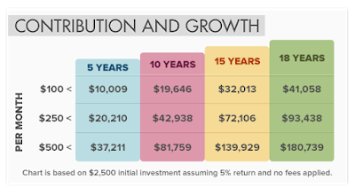 College Investment Plan,contributions,savings,college
