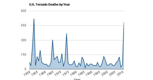 brain posts tornado deaths limits of current technology