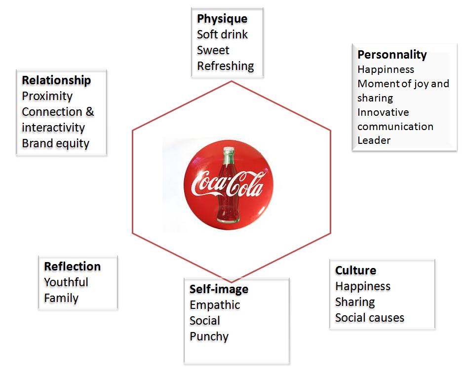 brand equity of coca cola Transcript of coca cola's brand strategy 1995 2000 2010 1990 2005 coca-cola brand strategy snapshot of coca-cola company the coca-cola brand equity a brand's.