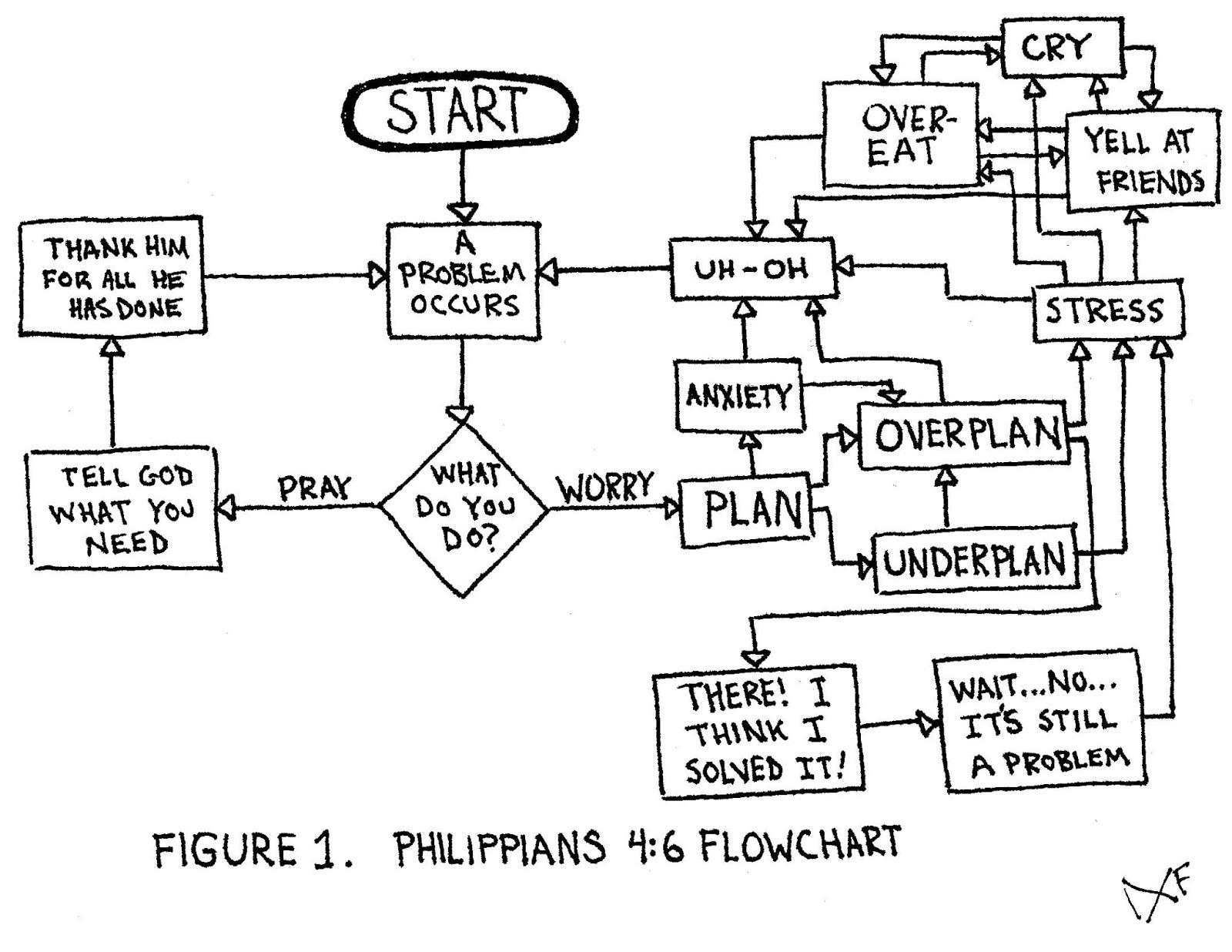 Pious picnic philippians 46 flowchart bible plan verse 3 philippians 46 flowchart bible plan verse 3 nvjuhfo Choice Image