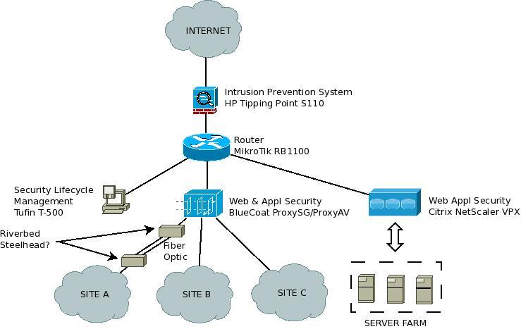 Muh Sirojul Munir S Blog Computer Security Devices