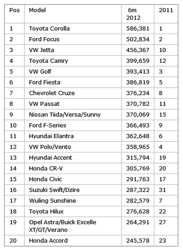 Best Selling Cars 2012