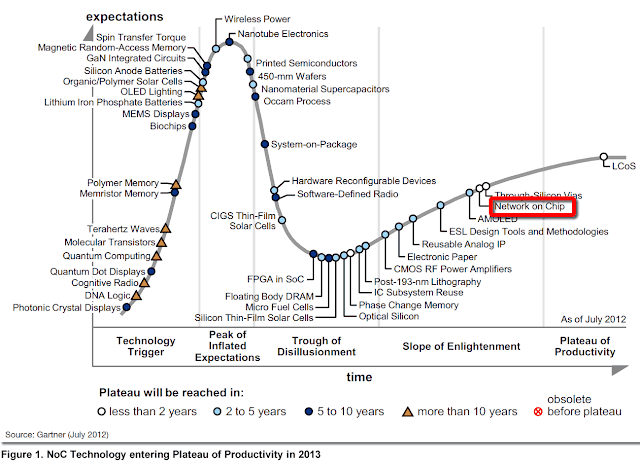 Gartner Hype Cycle - Network on Chip - NoC - 2012