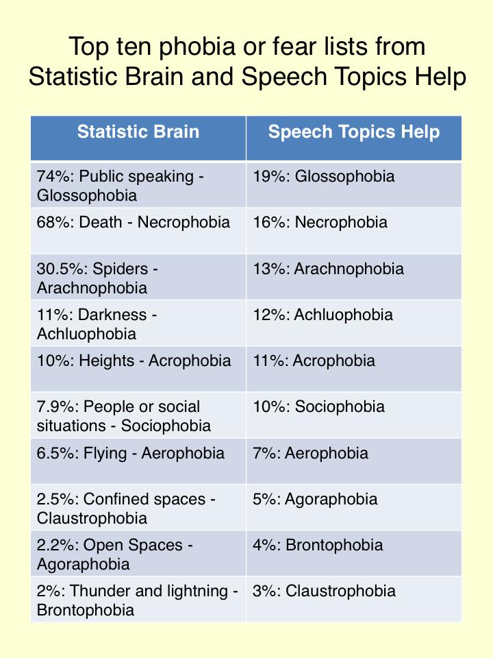 public speaking topics list
