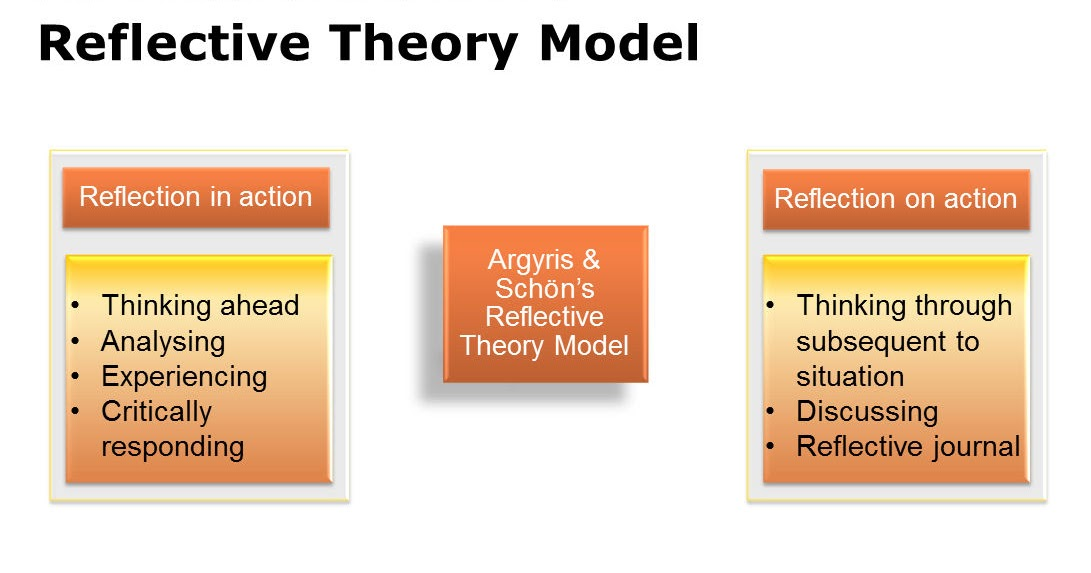 schon reflection theory Good for: schön described reflection-in-action (in the moment surprise   mezirow j (1981) a critical theory of adult learning and education.