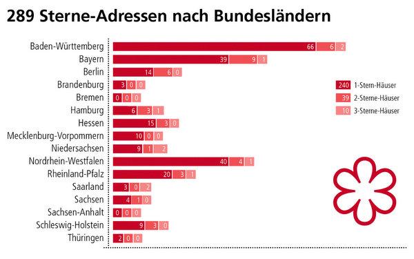 1 , 2  U0026 3 Sterne Restaurants 2016 In Bayern