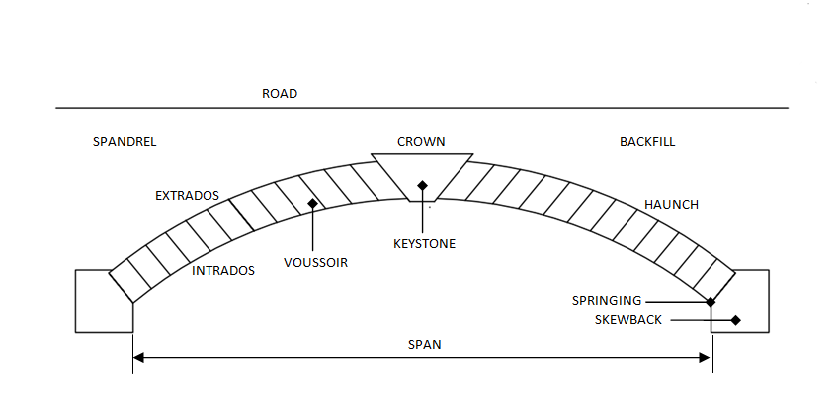masonry arch bridges masonry arch structure : arch bridge diagram - findchart.co