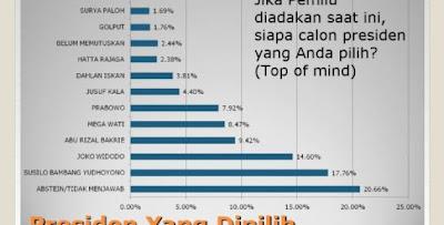 Elektabilitas calon presiden 2014