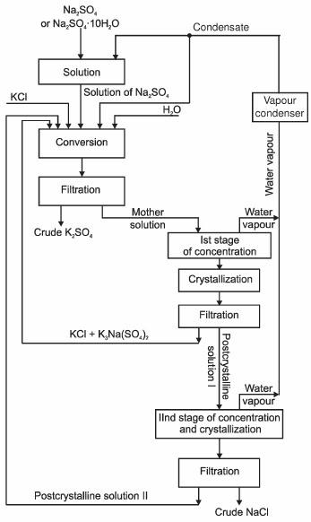 All about chemical enginering pik pupuk kalium dan campurannya diagram alir proses ditampilkan pada gambar 1 ccuart Choice Image