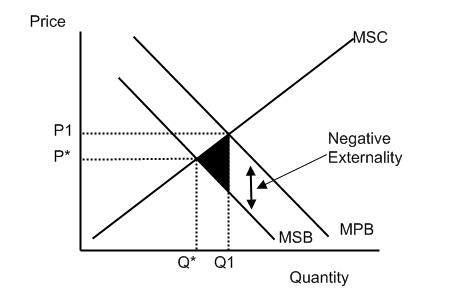 economics market failure articles