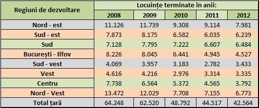Locuințe terminate în perioada 2008 - 2012