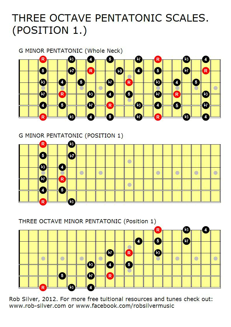 Rob silver more 3 octave pentatonic scales