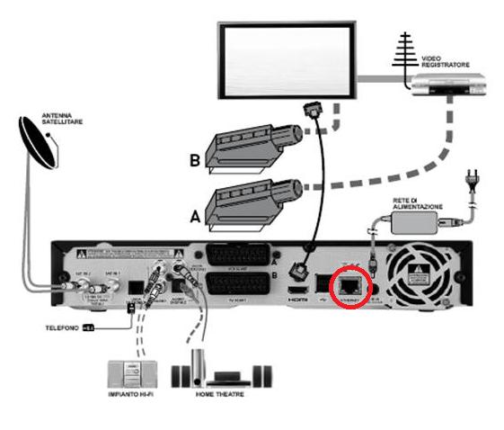 Schema Collegamento Home Theatre Alla Tv : Guida come collegare il decoder myskyhd ad internet