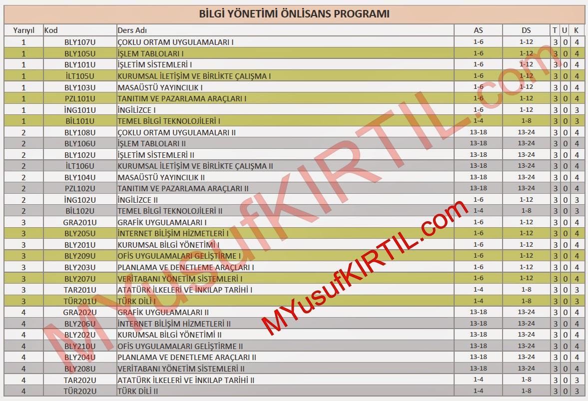 Açıköğretim Fakültesi (AÖF) Bilgi Yönetimi Bölümü Dersleri / Sorumlu Olunan Üniteler / Ders Kredileri