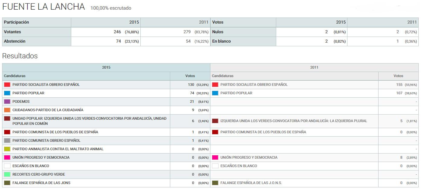 Solienses resultados de las elecciones generales 2015 en for Elecciones ministerio del interior resultados