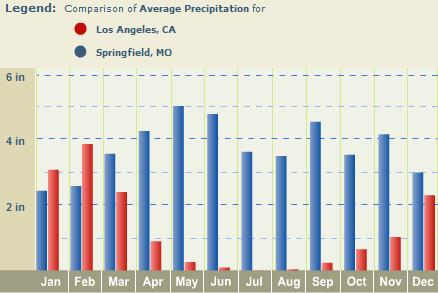 springfield experiences higher precipitation throughout the year than los angeles noaa gov springfield mo averages more precipitation than los angeles