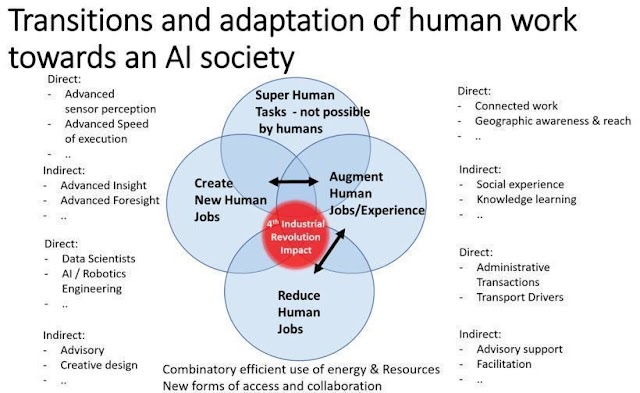 Transition and adoption of human work in #AI society