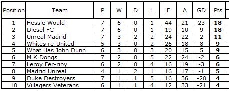 North ferriby united soccer sixes league table for League 3 table