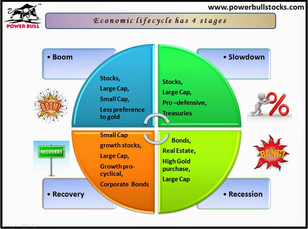 describe the various phases of economic Prepare with these 7 lessons on economic indicators and the business cycle   you should start with the first 10 or so macroeconomics videos, they explain  everything  there are different terms for different phases of the business cycle.