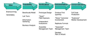 Innovation : Innovation and The Entrepreneurial Cycle