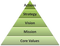 identifying core values conducive to the In choosing your 2 core values you might  an orderly and relaxed atmosphere conducive to good  core: mission ,vision and fundamental aims.