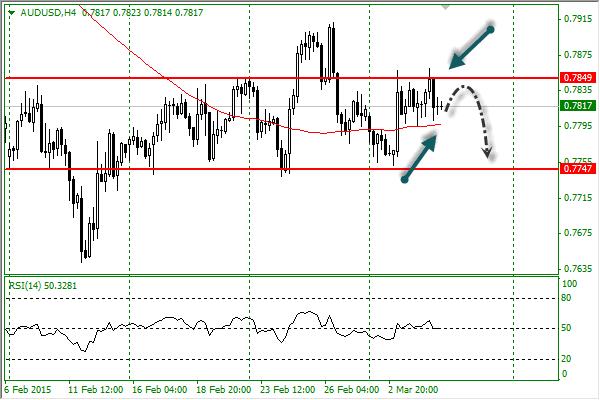 Analisa Forex AUDUSD 05 Maret 2015