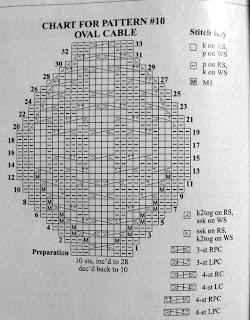 Örgü Şapka Şeması