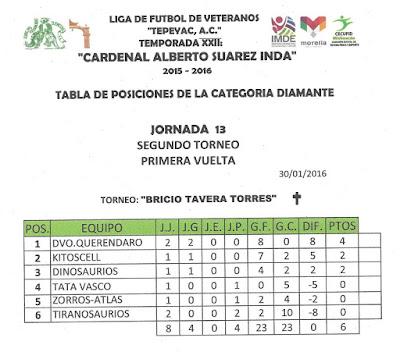 Tabla De Posiciones Jornada 6 De La Temporada 2016 | Calendar Template ...